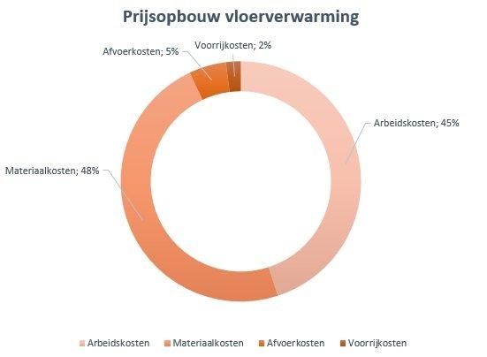 Prijzen & kosten van vloerverwarming ~ Vloer&Verwarming.nl