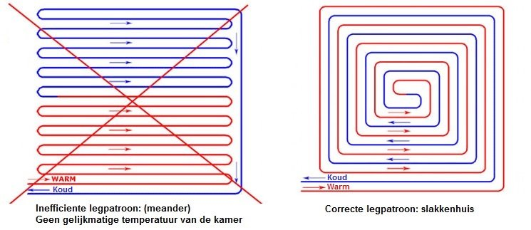 Vloerverwarming Zelf Aanleggen Vloer Amp Verwarming Nl