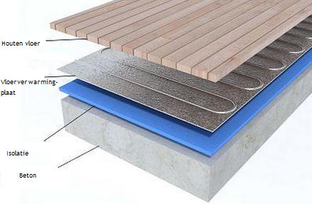 vloerverwarming isolatie. Black Bedroom Furniture Sets. Home Design Ideas